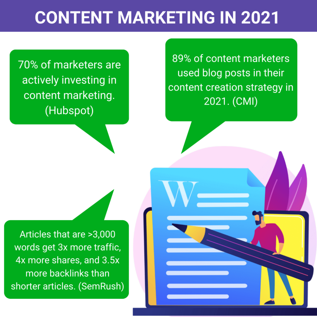 Content marketing in 2021