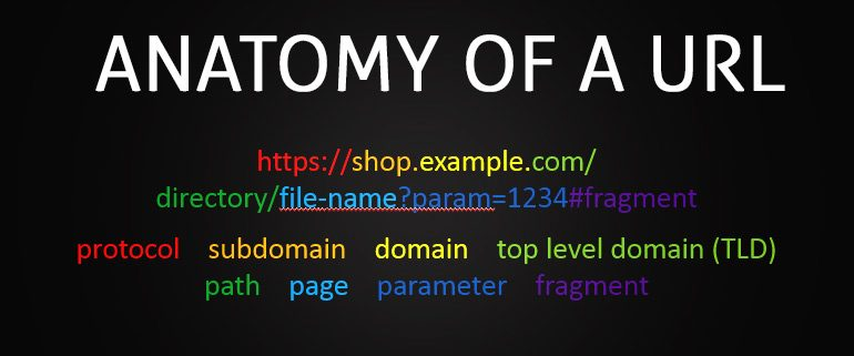 Anatomy and Optimisation of a URL