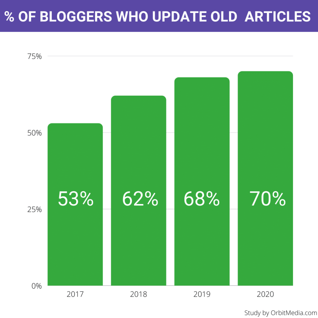 % OF BLOGGERS WHO UPDATE OLD ARTICLES