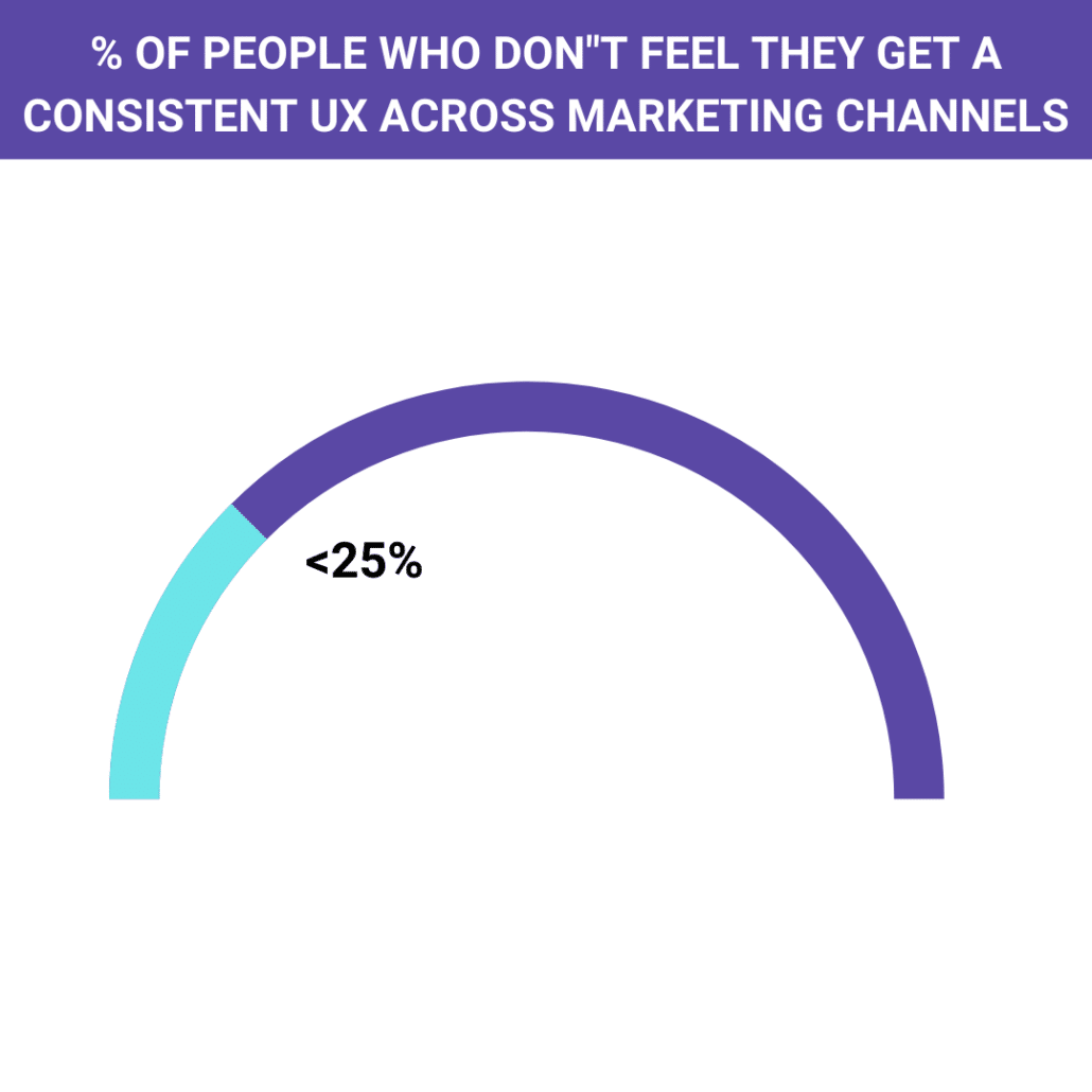 % OF PEOPLE WHO DONT FEEL THEY GET A CONSISTENT UX ACROSS MARKETING CHANNELS