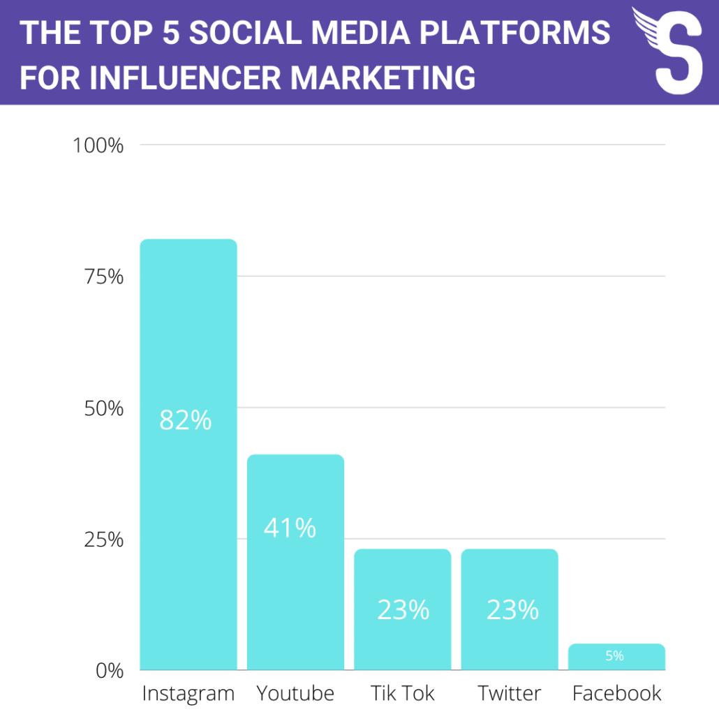 THE TOP 5 SOCIAL MEDIA PLATFORMS FOR INFLUENCER MARKETING
