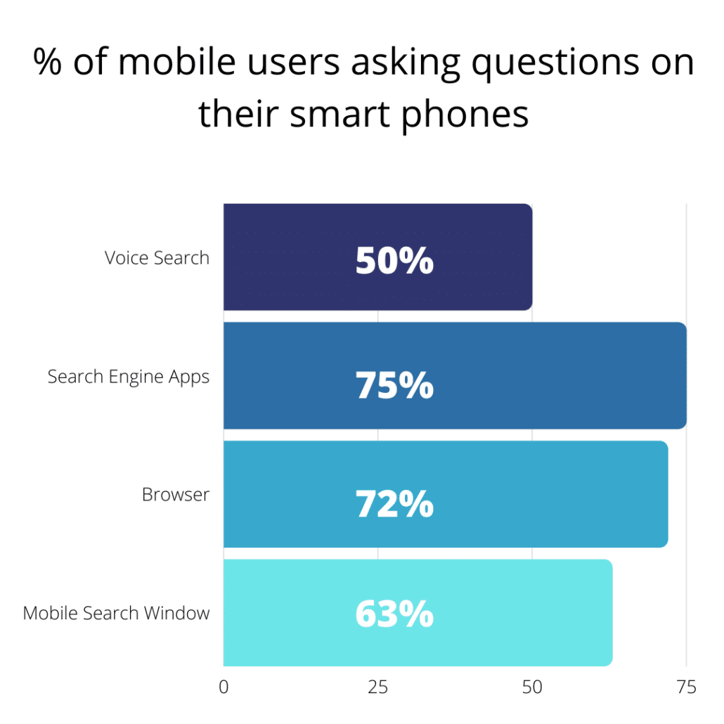 % of mobile users asking questions on their smart phones